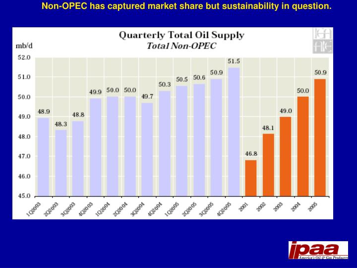 Non-OPEC has captured market share but sustainability in question.