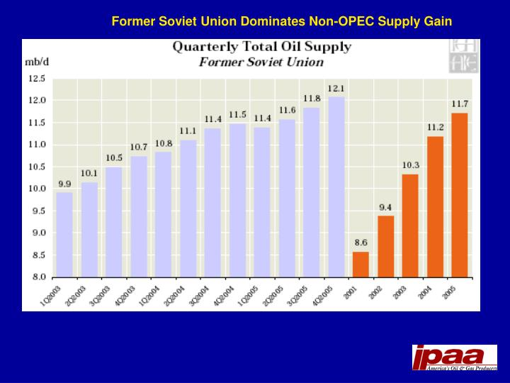 Former Soviet Union Dominates Non-OPEC Supply Gain