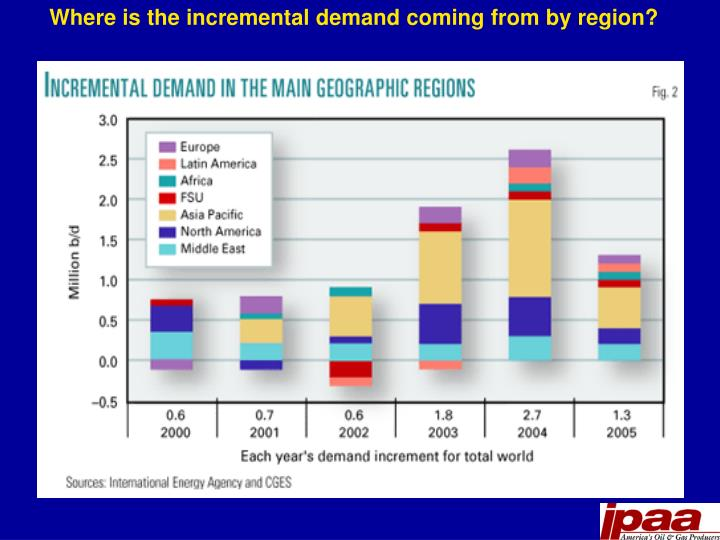 Where is the incremental demand coming from by region?