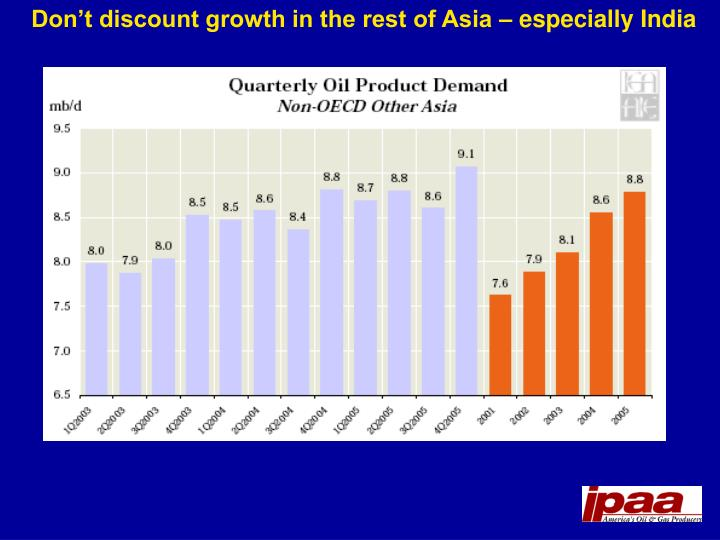 Don't discount growth in the rest of Asia – especially India
