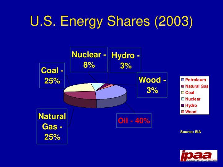 U.S. Energy Shares (2003)