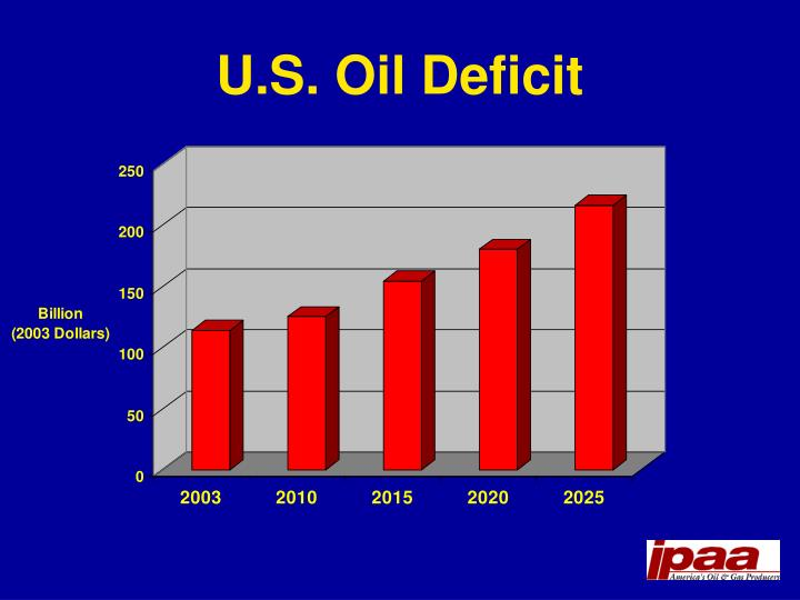 U.S. Oil Deficit