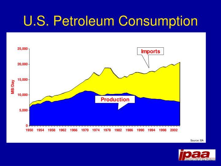 U.S. Petroleum Consumption