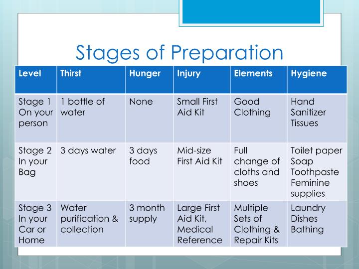 Stages of Preparation