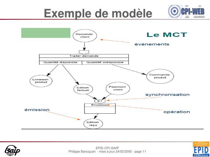 Exemple de modèle