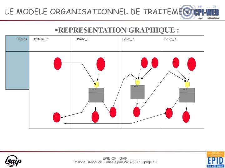 LE MODELE ORGANISATIONNEL DE TRAITEMENTS
