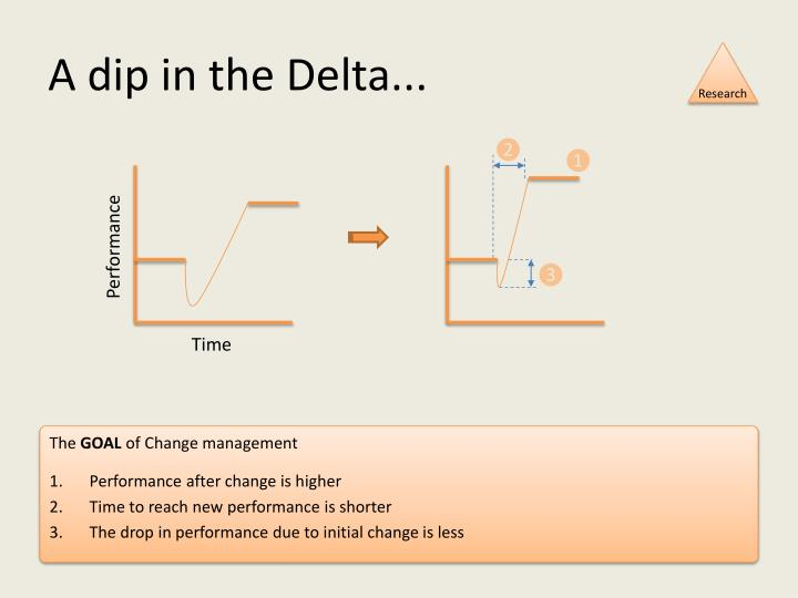 A dip in the Delta...