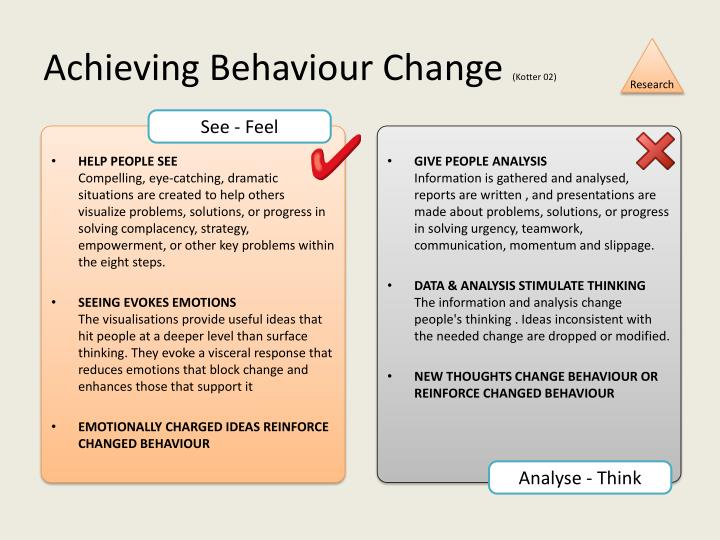 Achieving Behaviour Change