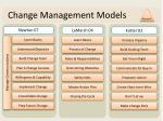 change management models