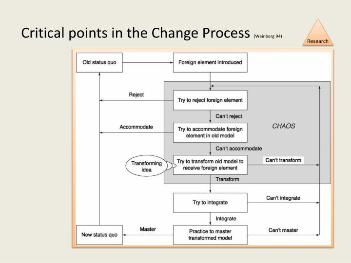 Critical points in the Change Process