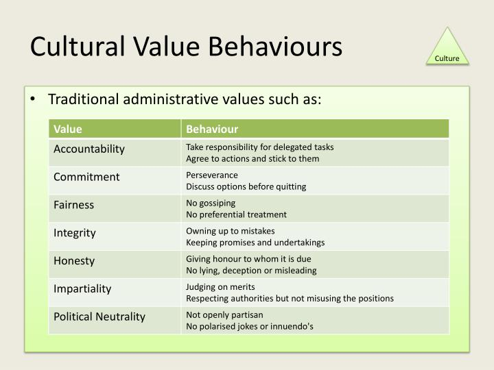 Cultural Value Behaviours