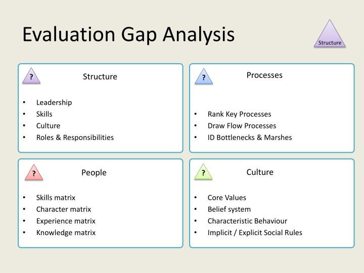 Evaluation Gap Analysis