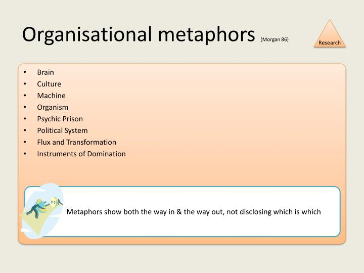 Organisational metaphors