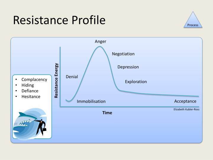 Resistance Profile