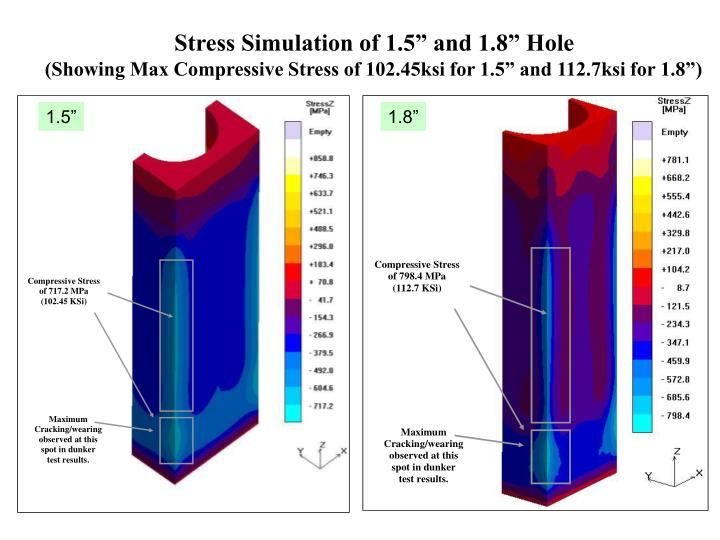 "Stress Simulation of 1.5"" and 1.8"" Hole"