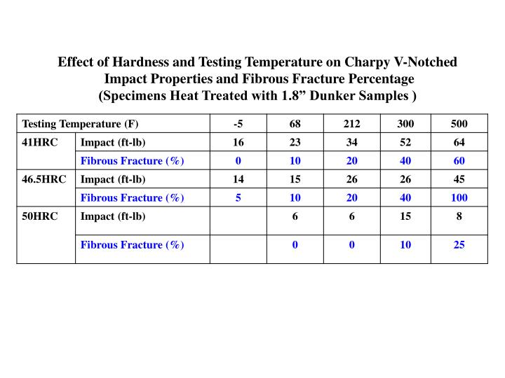 Effect of Hardness and Testing Temperature on Charpy V-Notched