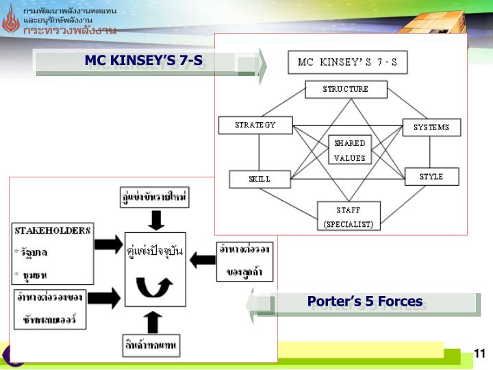 MC KINSEYS 7-S
