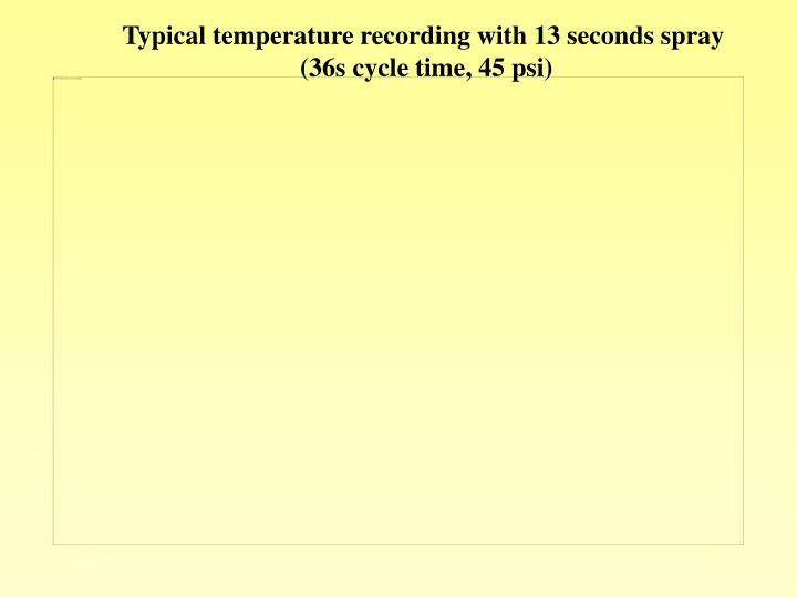 Typical temperature recording with 13 seconds spray