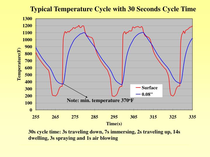 Typical Temperature Cycle with 30 Seconds Cycle Time