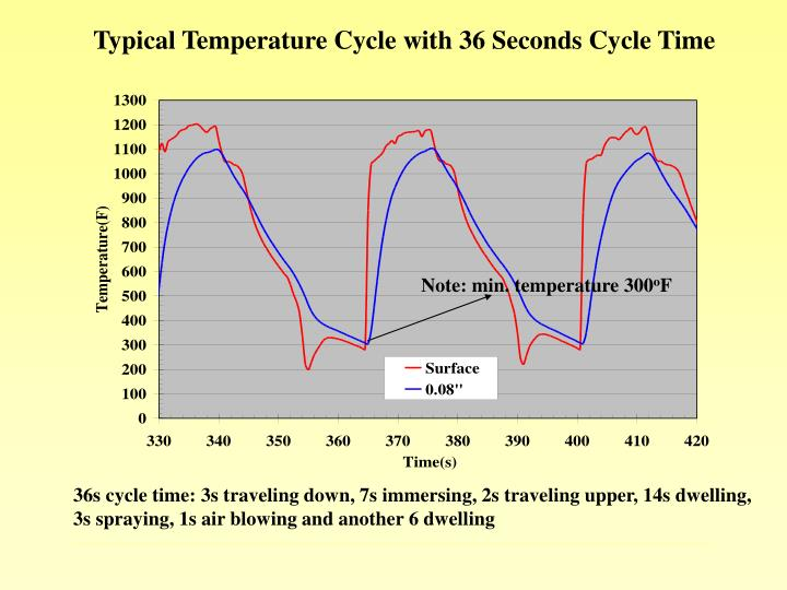 Typical Temperature Cycle with 36 Seconds Cycle Time