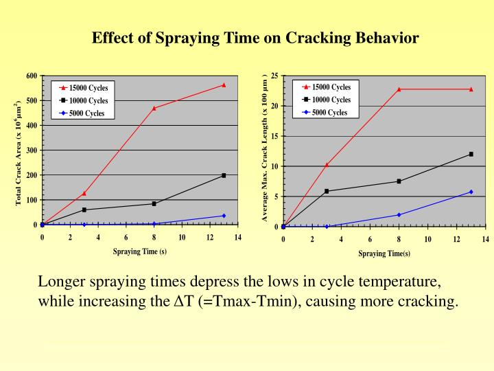 Effect of Spraying Time on Cracking Behavior
