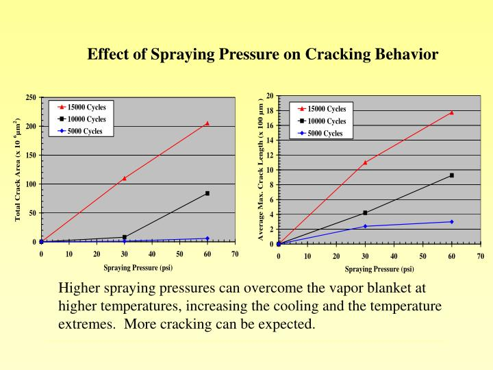 Effect of Spraying Pressure on Cracking Behavior
