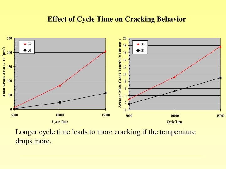 Effect of Cycle Time on Cracking Behavior