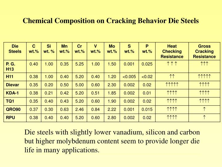 Chemical Composition on Cracking Behavior Die Steels