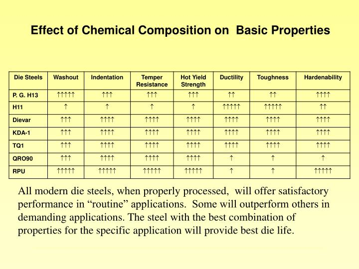 Effect of Chemical Composition on  Basic Properties