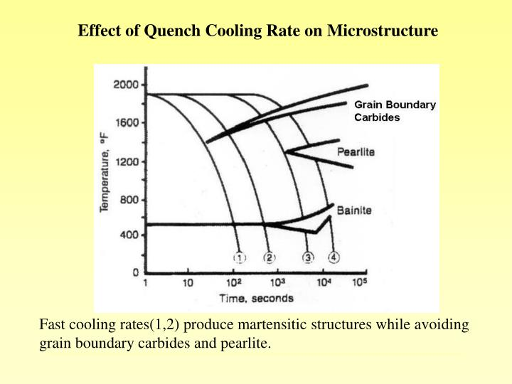 Effect of Quench Cooling Rate on Microstructure