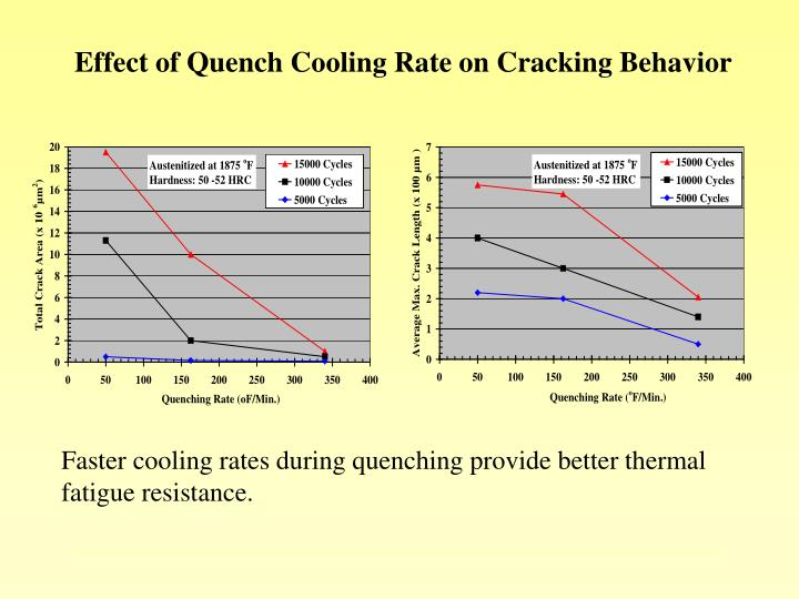 Effect of Quench Cooling Rate on Cracking Behavior