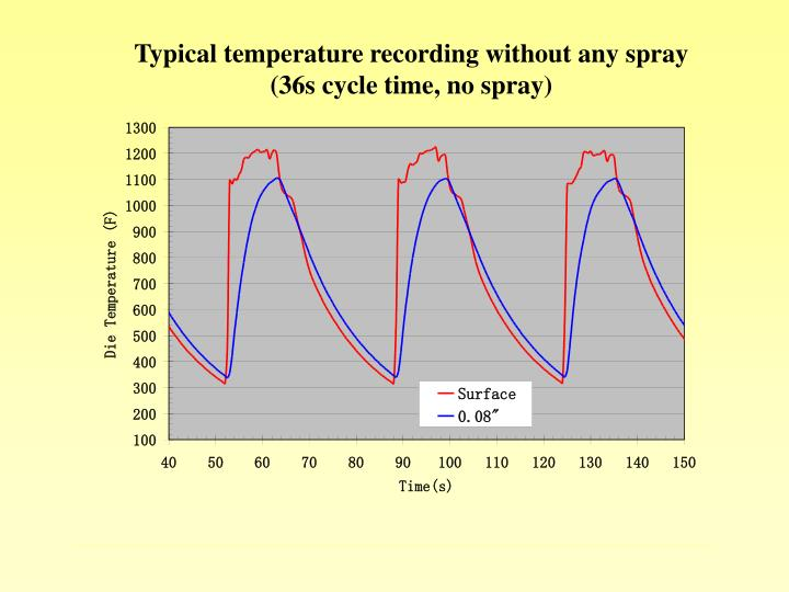 Typical temperature recording without any spray