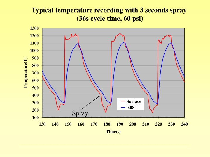 Typical temperature recording with 3 seconds spray