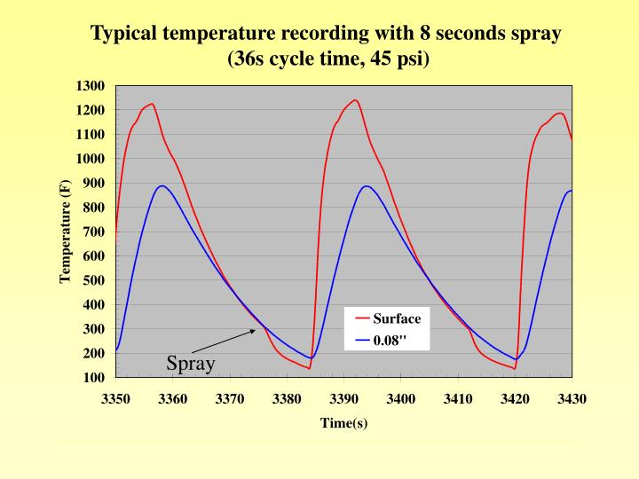 Typical temperature recording with 8 seconds spray