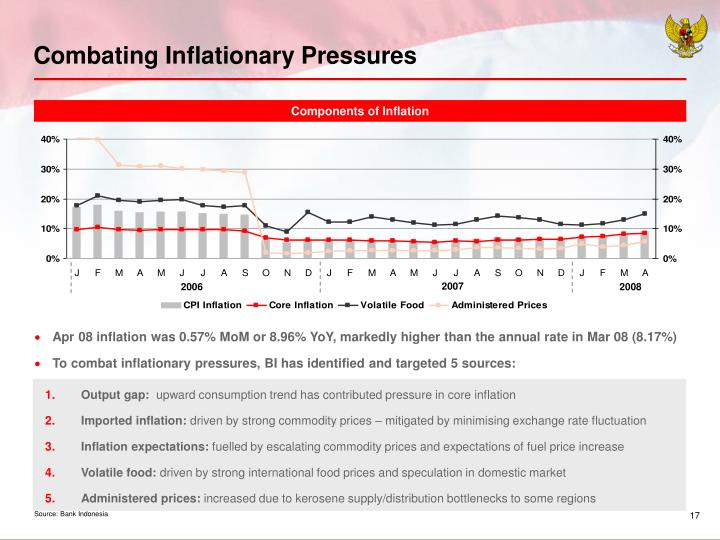 Combating Inflationary Pressures
