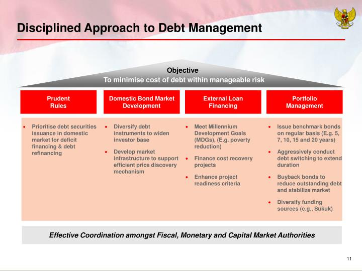 Disciplined Approach to Debt Management