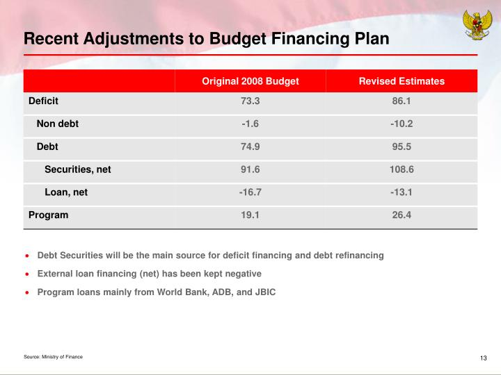 Recent Adjustments to Budget Financing Plan
