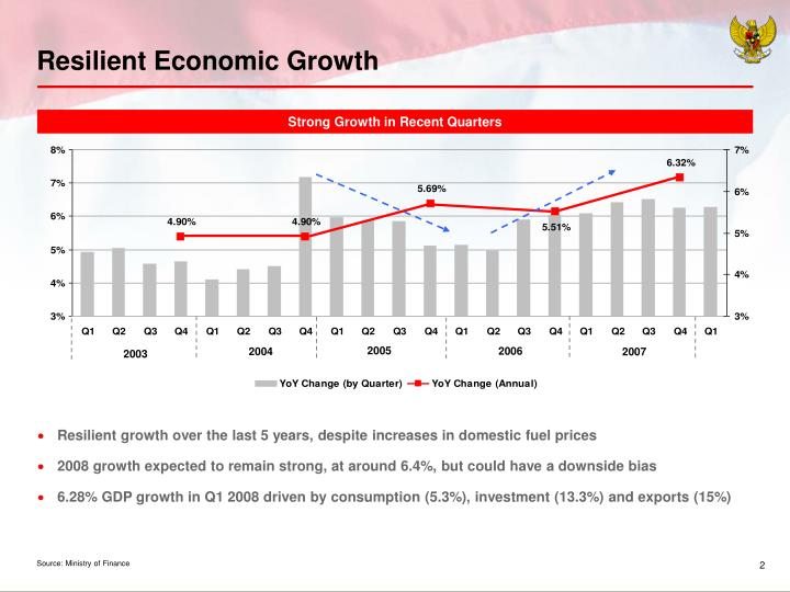 Resilient Economic Growth