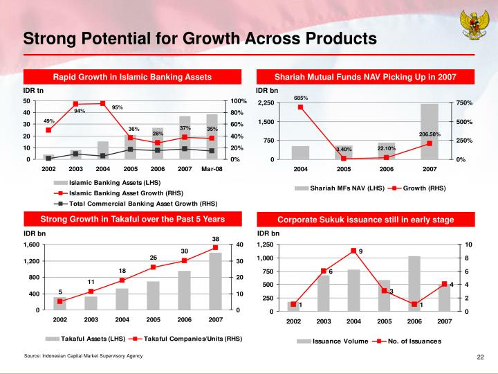 Strong Potential for Growth Across Products