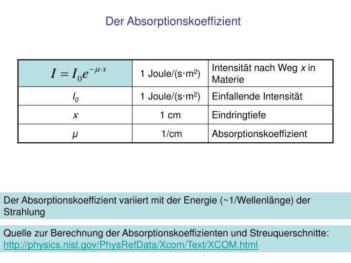 Der Absorptionskoeffizient