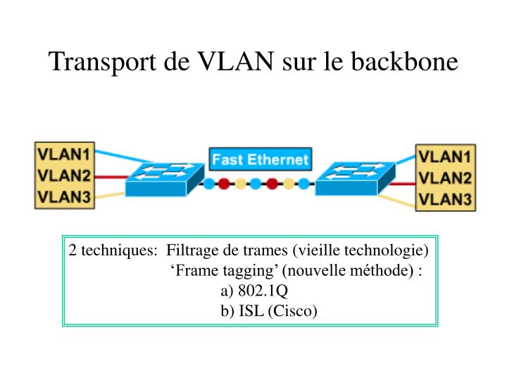 Transport de VLAN sur le backbone