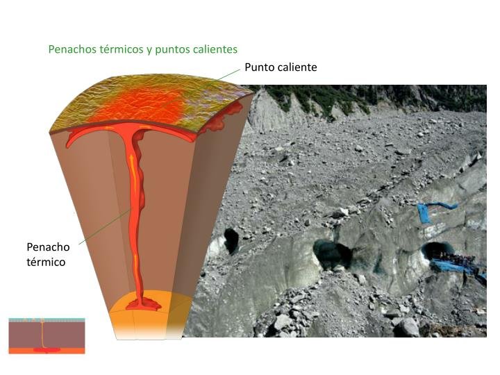 Penachos térmicos y puntos calientes
