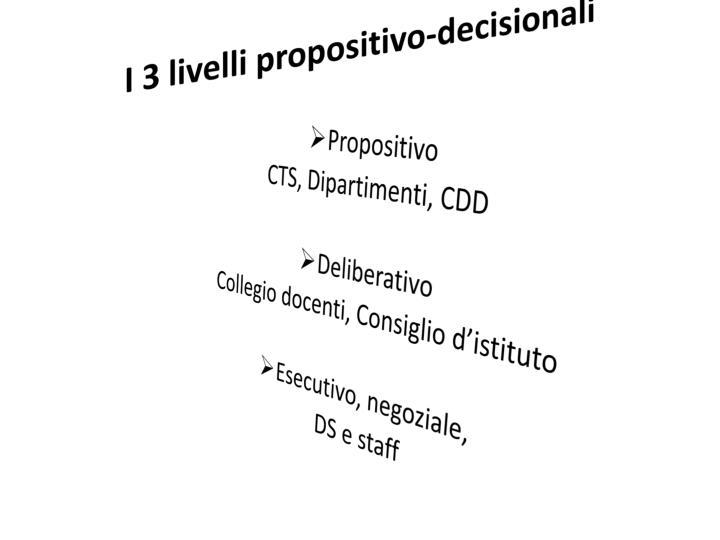 I 3 livelli