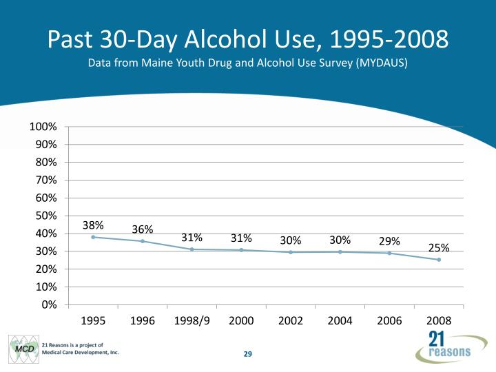 Past 30-Day Alcohol Use, 1995-2008