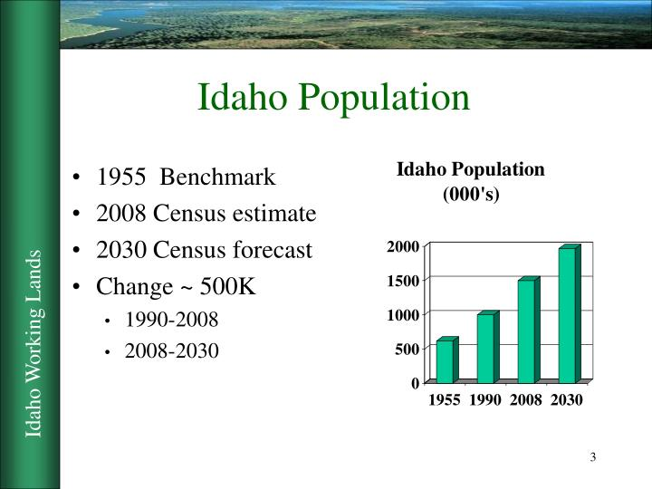 Idaho population