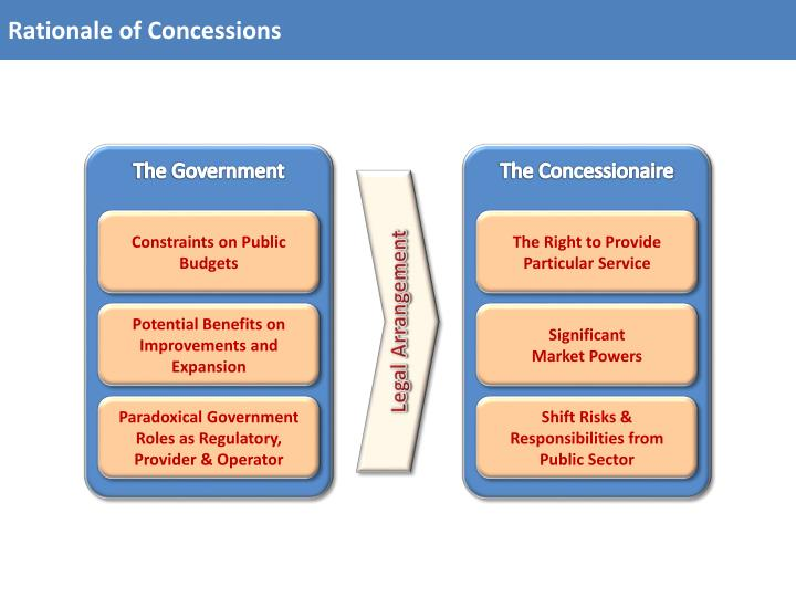 Rationale of Concessions