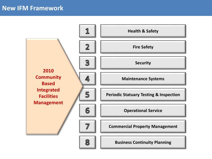 New IFM Framework