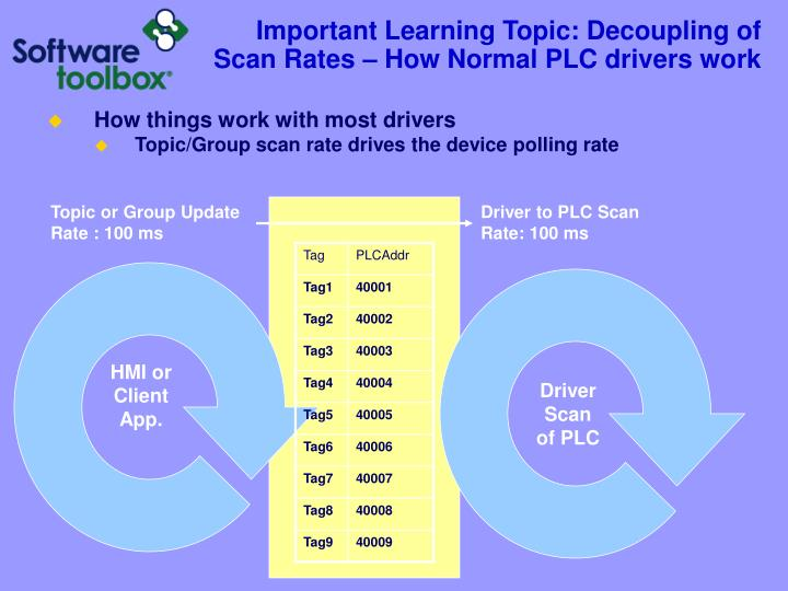Important Learning Topic: Decoupling of Scan Rates – How Normal PLC drivers work
