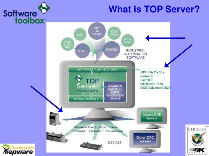 What is TOP Server?