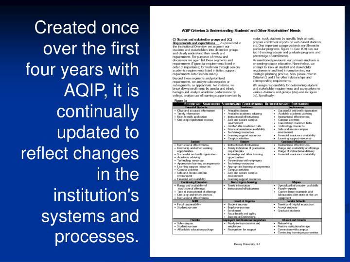 Created once over the first four years with AQIP, it is continually updated to reflect changes in the institution's systems and processes.